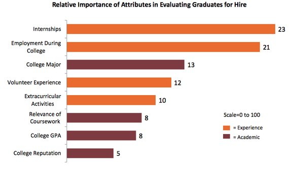 What do colleges really look for?